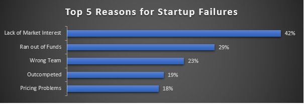 Based on analysis of 101 Startup Post Mortems (Source: CB Insights)
