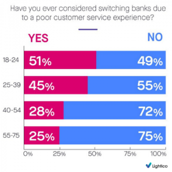 Millennial CX in banking report results