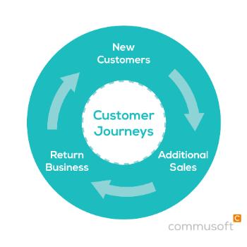 customer journeys circle commusoft
