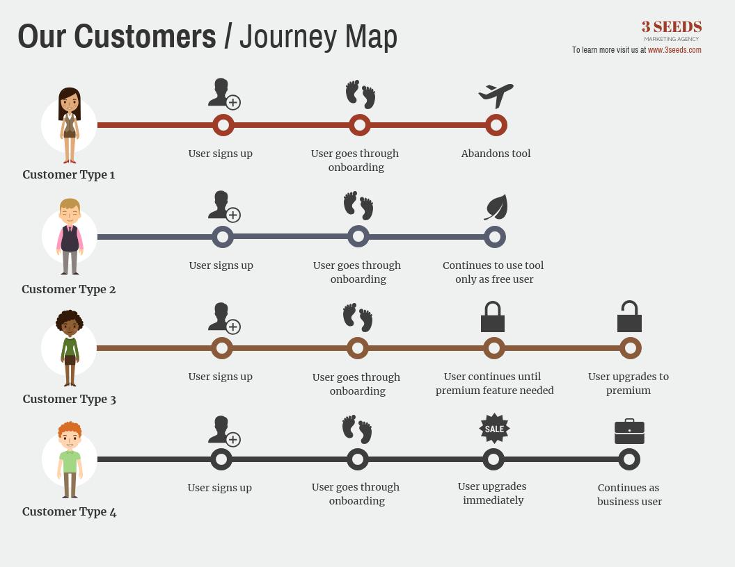 User Journeys Infographic_Venngage