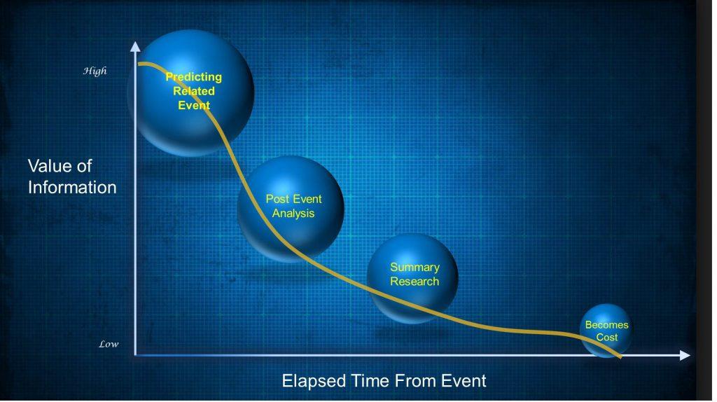 Source: http://vincejeffs.com/revolutionize-cx-real-time-contextual-engagements/value-of-information/