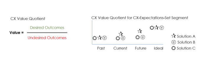 Customer experience value quotient