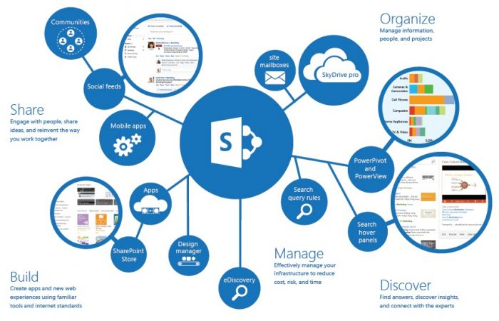 WHY-SHAREPOINT-ONLINE-for-businesses