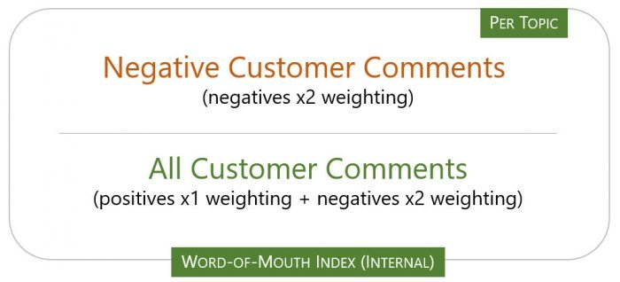 word of mouth index