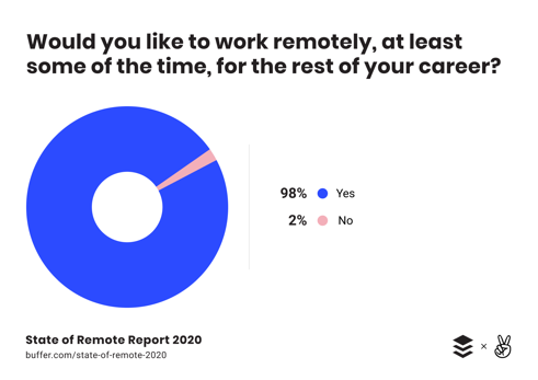 Statistics show workers like working remotely once they start