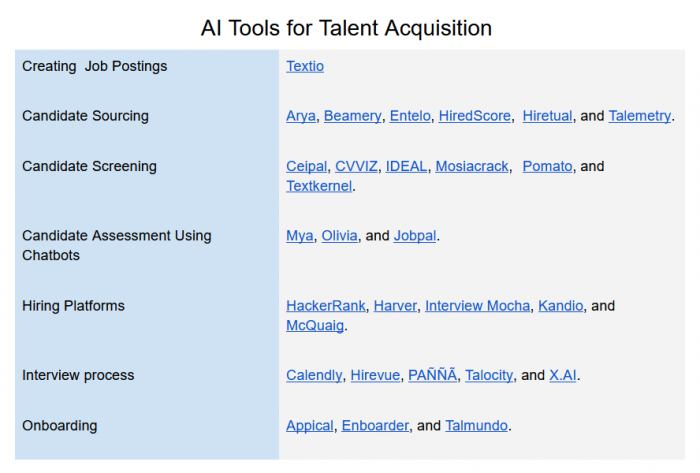 AI Tools for Talent Acquisition