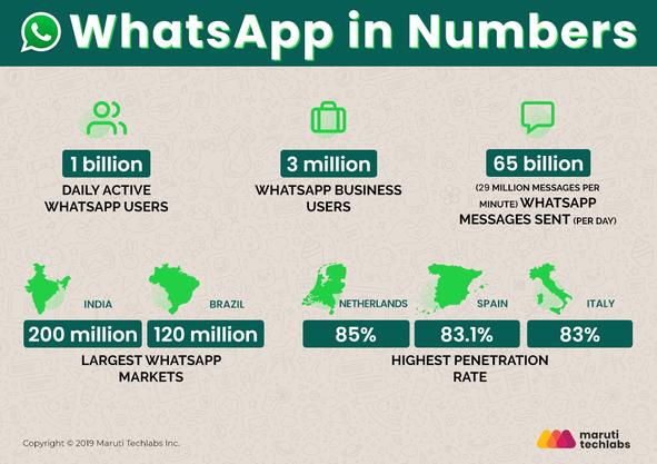 whatsapp-in-numbers