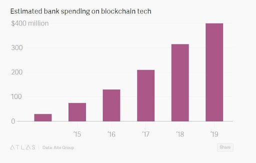 bank-spending-on-blockchain