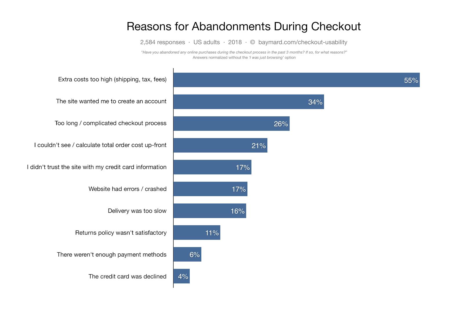 baymard abandon cart, customer pain points