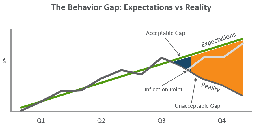 The behavior gap depicted above represents the difference between raised expectations (management increasing quota) and the trajectory of current sales performance.