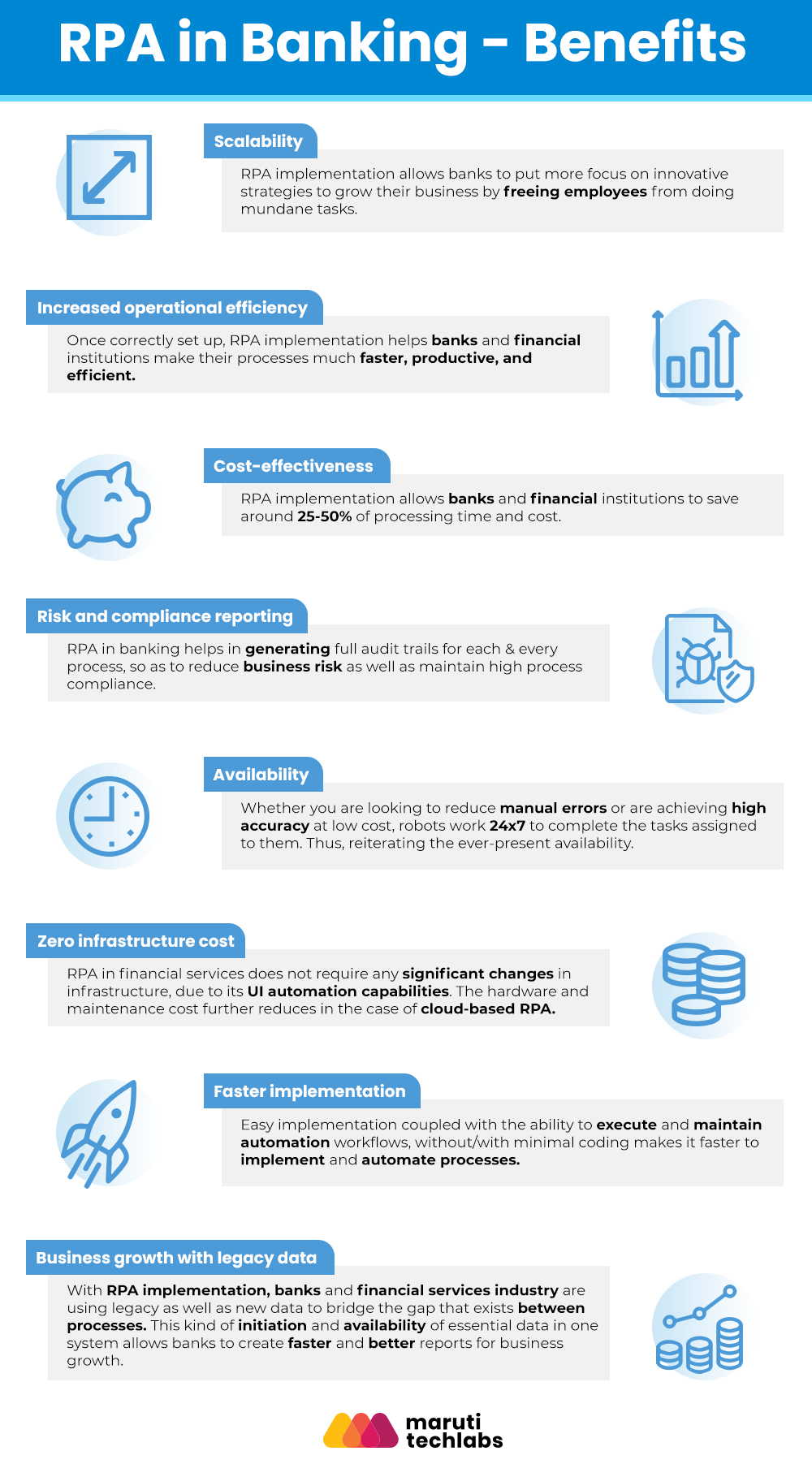 Info-graphic of benefits by RPA in Banking & Finance by Maruti Techlabs
