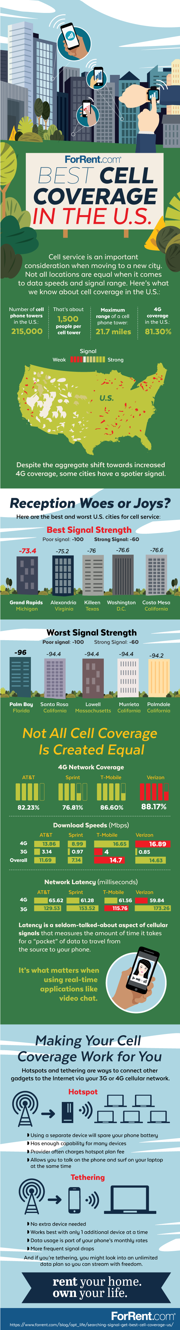 best-worst-cell-coverage-cities_IG