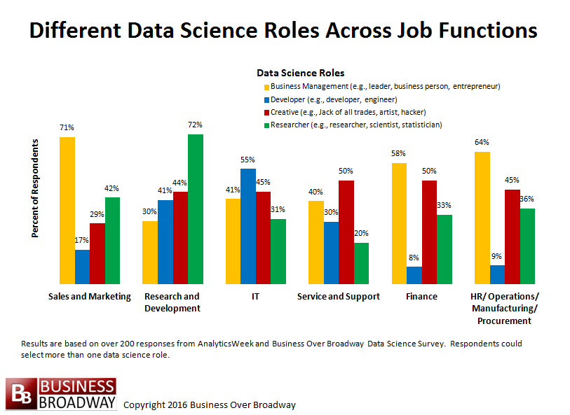 Figure 3. Differences in Data Science Roles Across Job Functions. Click image to enlarge