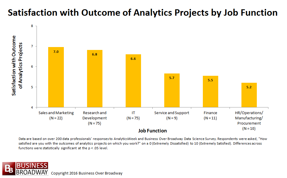 Figure 2. Satisfaction with Outcomes of Analytics Projects Across Job Functions.