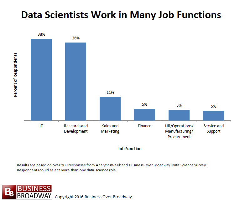 Figure 1. Data Scientists Work Primarily in IT and Research & Development Job Functions. Click image to enlarge.