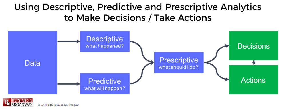 Figure 1. Using Descriptive, Predictive and Prescriptive Analytics to Make Decisions / Take Actions