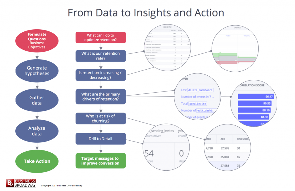 Figure 2. From Data to Insights to Action