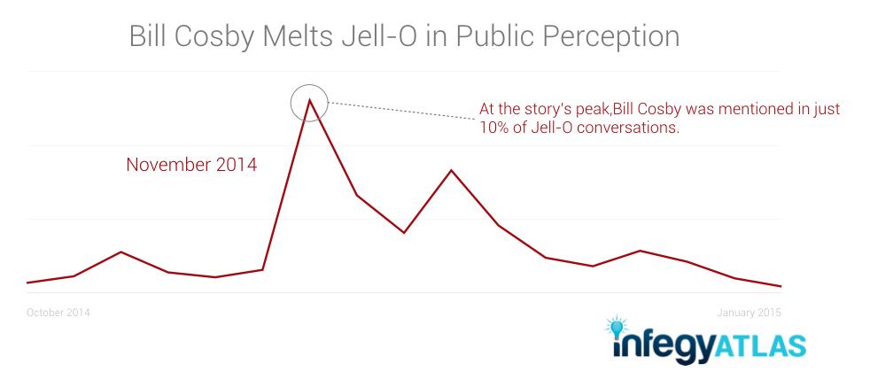 Bill Cosby Melts Jell-O in Public Perception