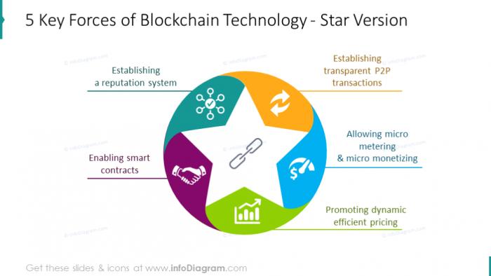 blockchain-features