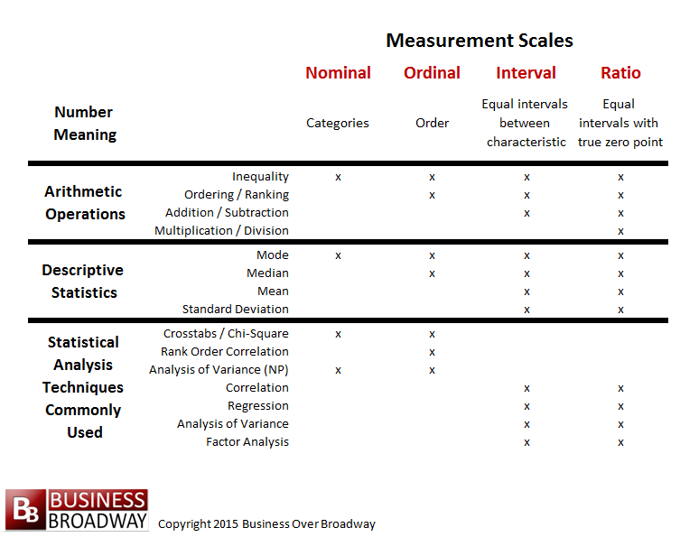 Table 1. Measurement Scales