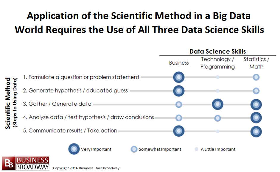 Figure 1. Steps of the scientific method and the data science skills that support each step