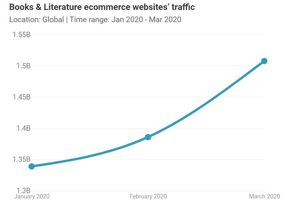 book-literature-website-traffic