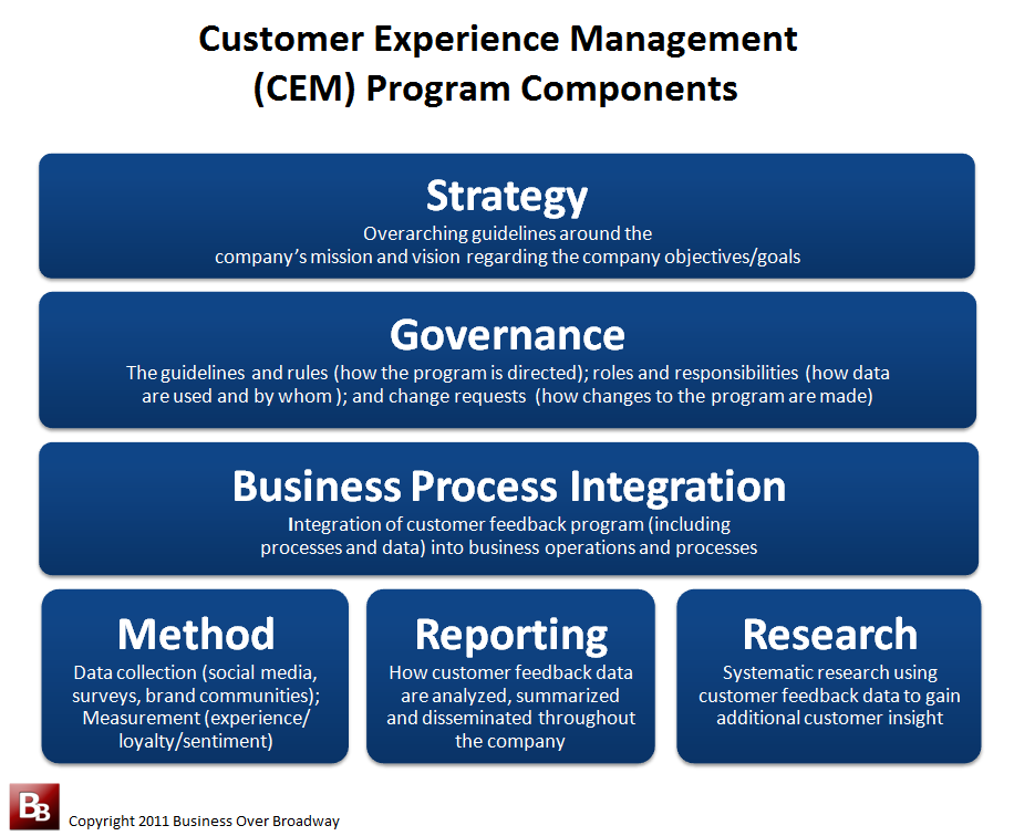 Figure 2. Customer Experience Management Program Components