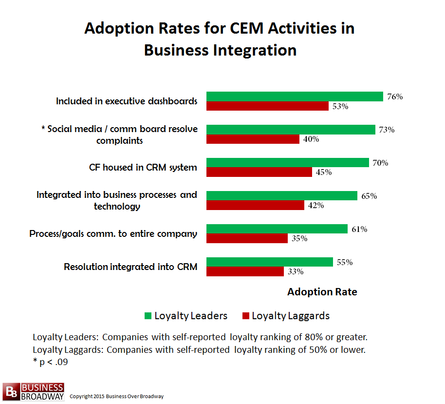 Figure 7. Comparing Loyalty Leaders and Laggards on CEM activities in Business Process Integration