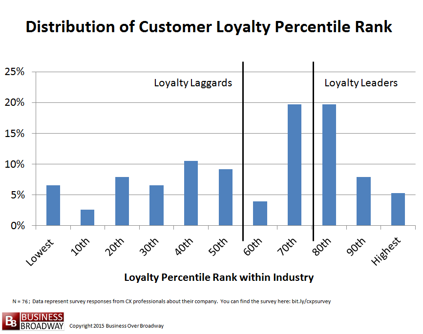 Figure 4. Distribution of Customer Loyalty Rankings; Loyalty Leaders and Loyalty Laggards