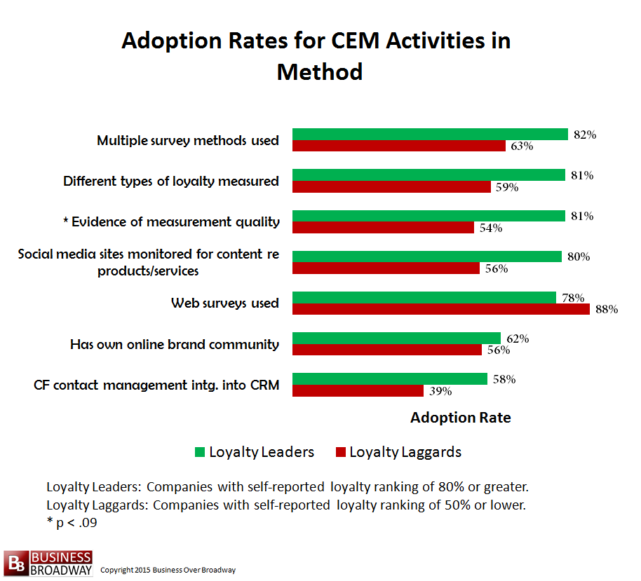 Figure 8. Comparing Loyalty Leaders and Laggards on CEM Activities in Method