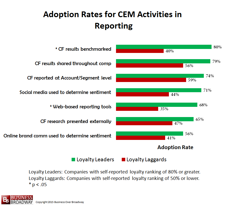 Figure 9. Comparing Loyalty Leaders and Laggards on CEM Activities in Reporting