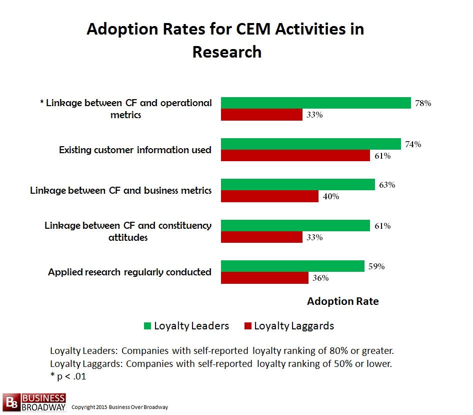 Figure 10. Comparing Loyalty Leaders and Laggards on CEM Activities in Research