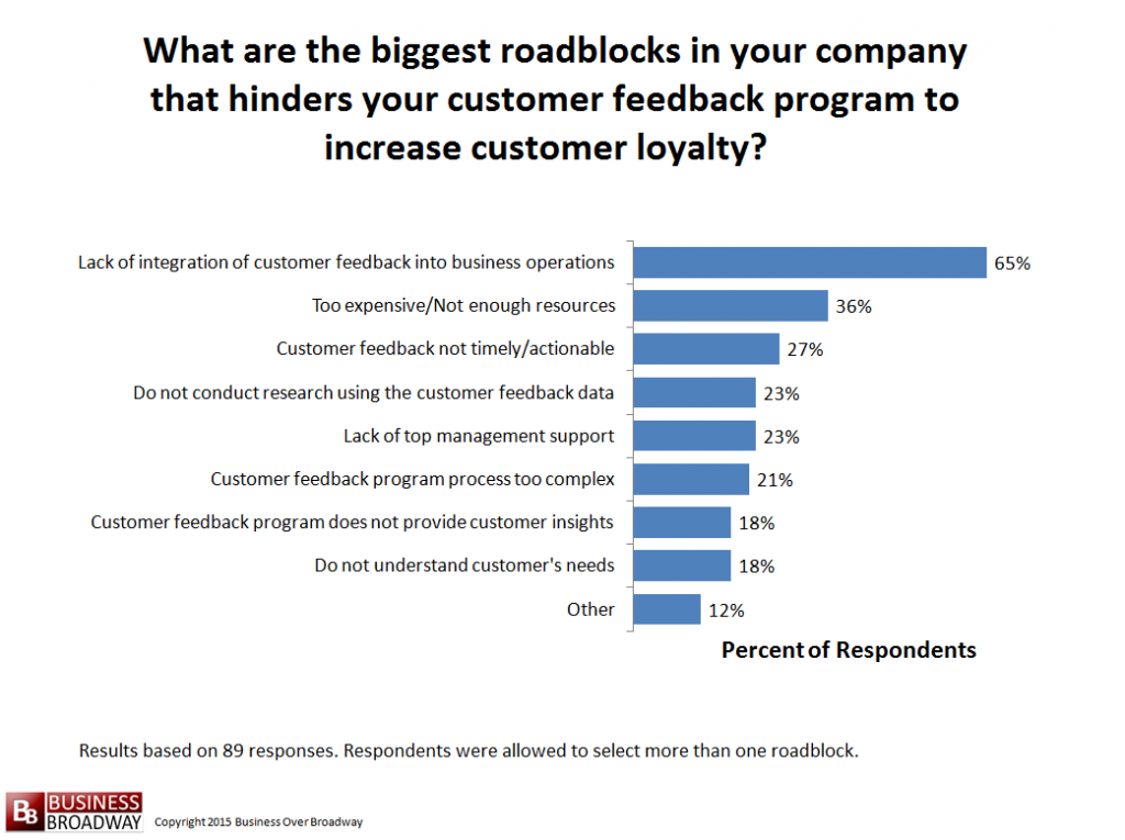 Figure 11. Roadblocks in company that hinders program to increase customer loyalty