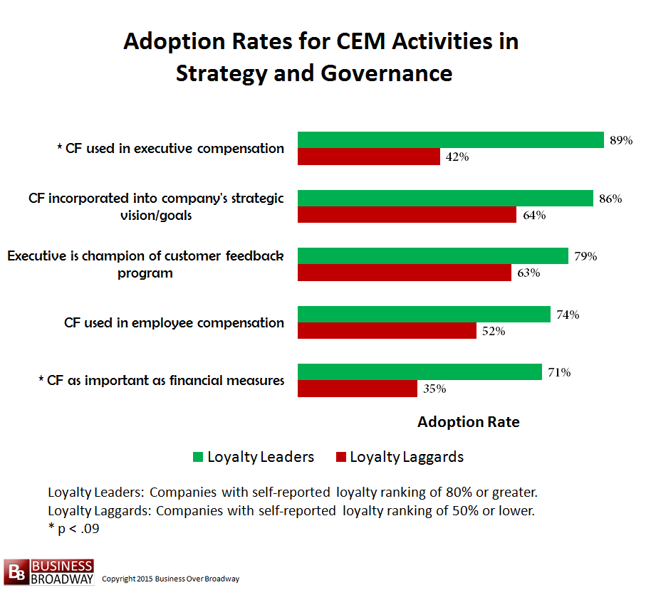Figure 6. Comparing Loyalty Leaders and Laggards on CEM Activities in Strategy and Governance