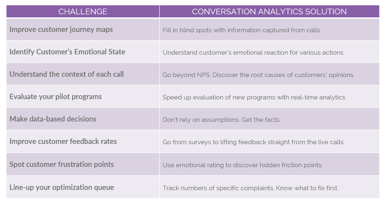 customer experience, speech analytics use cases, omnichannel