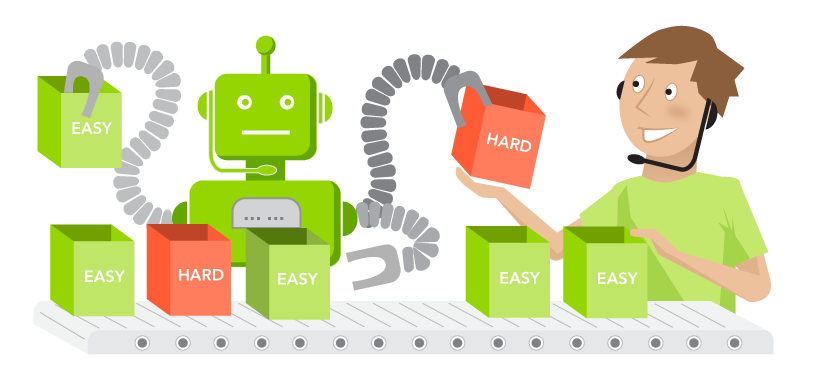 Chatbots can reduce volume for agents, creating more time for the latter to spend more time on complex customer issues.