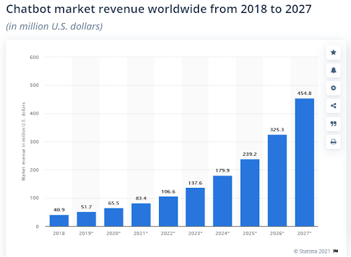 chatbot-market-revenue