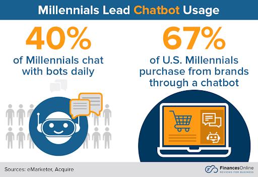 chatbot-usage