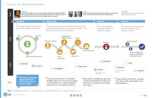 Current Customer Journey Map