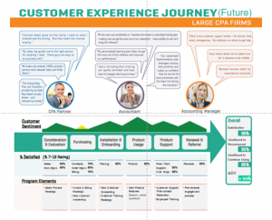Customer Experience Vision Example