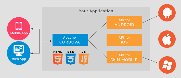 cordova-application-flow-chart