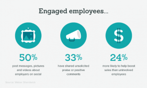 Your employees are on social media. What are they saying about your company? What would you like them to say?