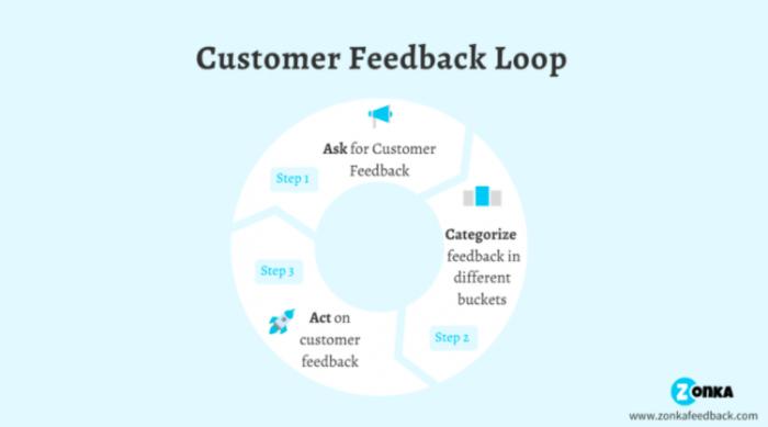 closing the customer feedback loop