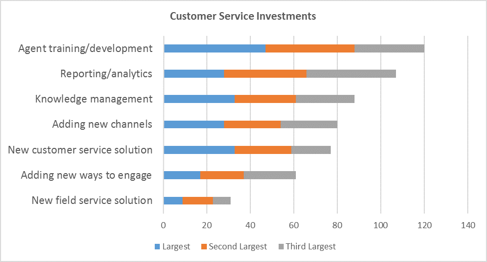 Source: CustomerThink Online Survey Nov. 2015 (n=209)