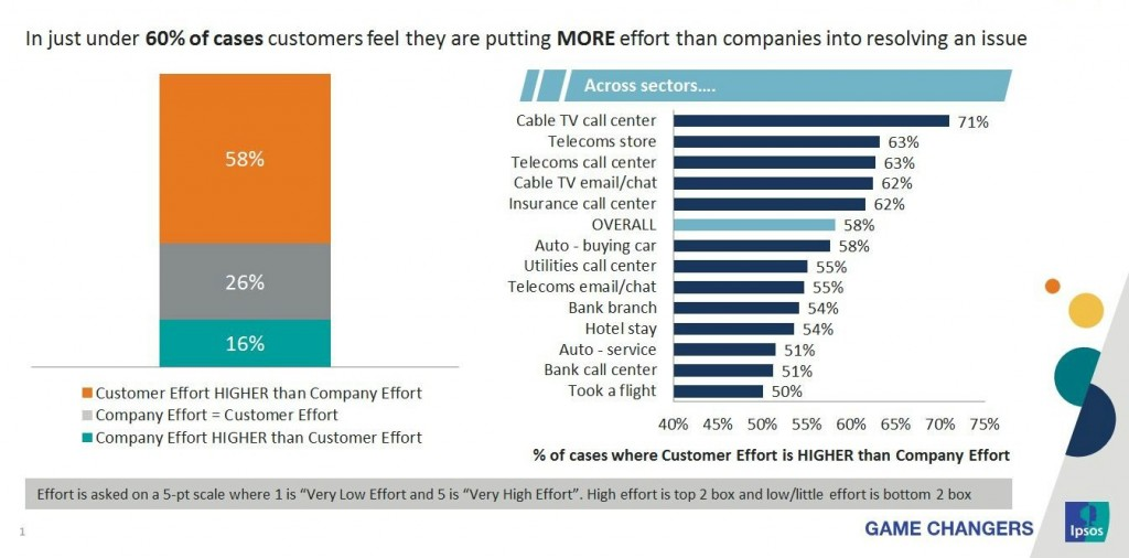Source: Ipsos Loyalty