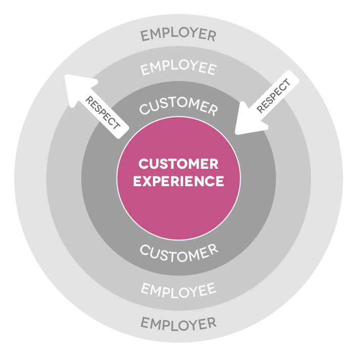 The Customer Experience ripple effect | CustomerThink