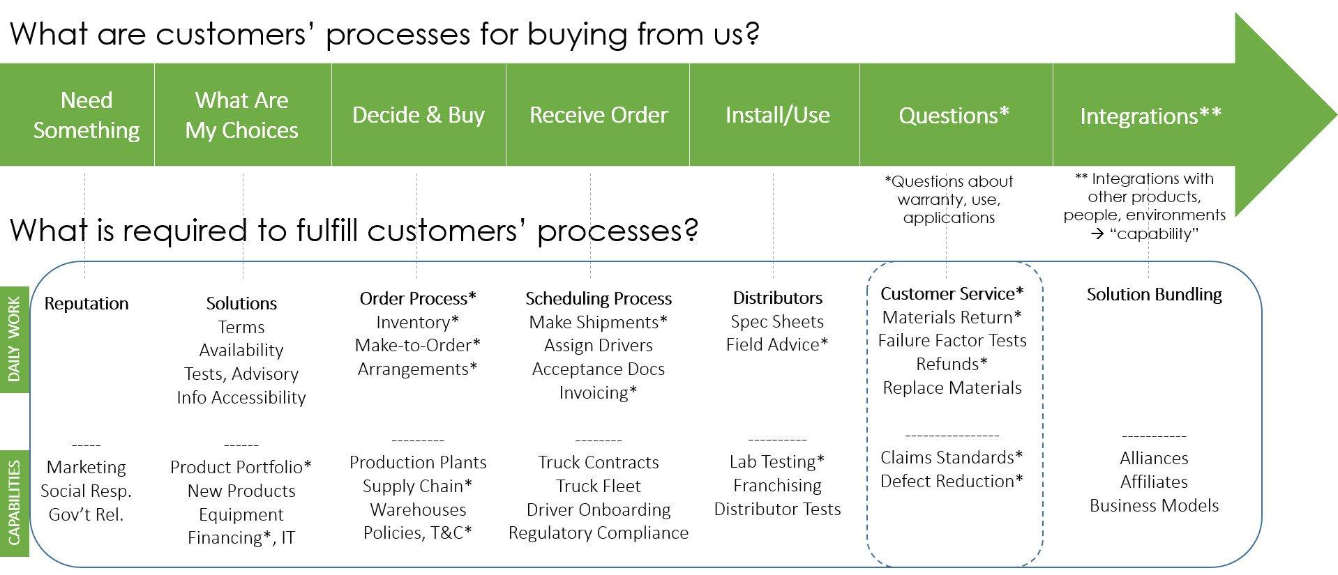 customer experience stakeholders
