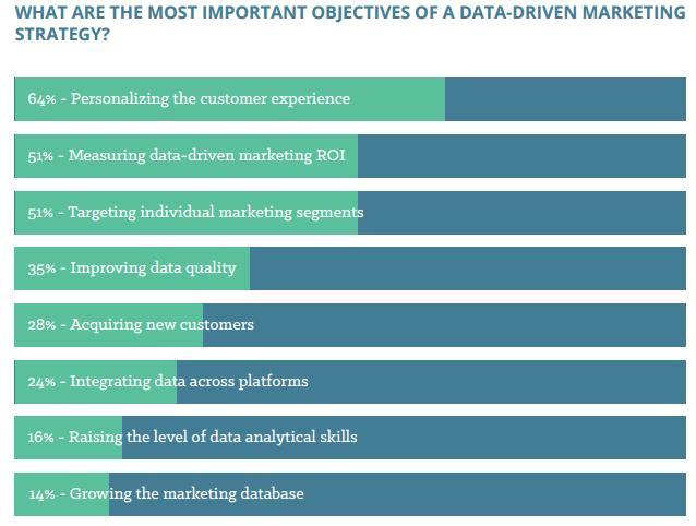 data driven marketing objectives