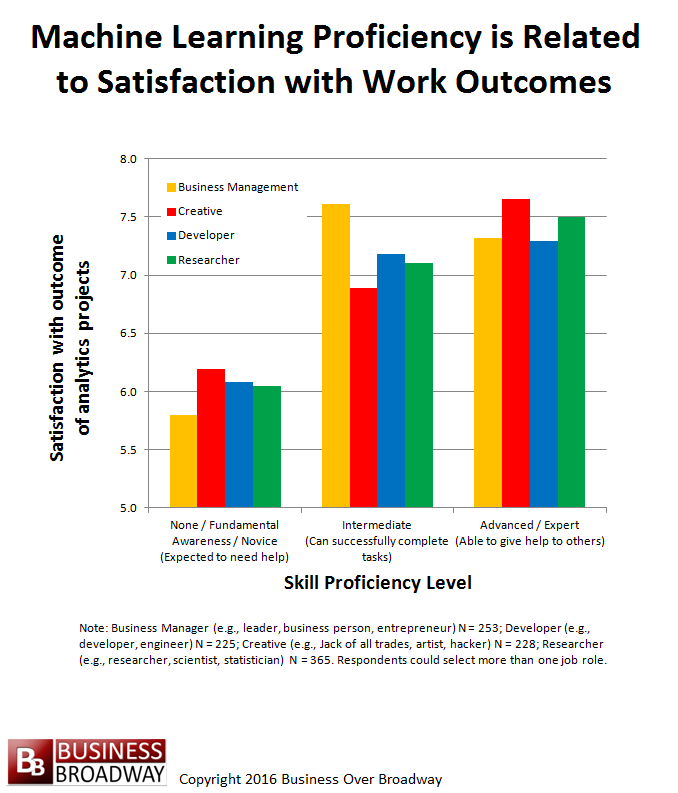 Figure 2. Machine Learning Proficiency is Positively Related to Satisfaction with Outcome of Analytics Projects