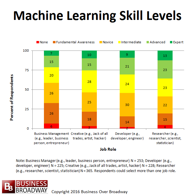 Figure 1. Machine Learning Proficiency Varies by Job Role